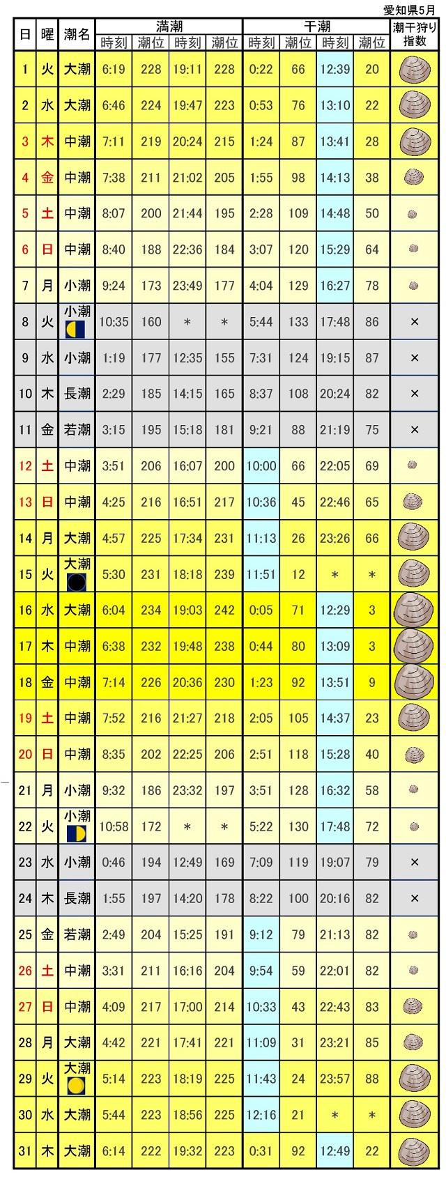 愛知県潮見表潮汐表2018年5月