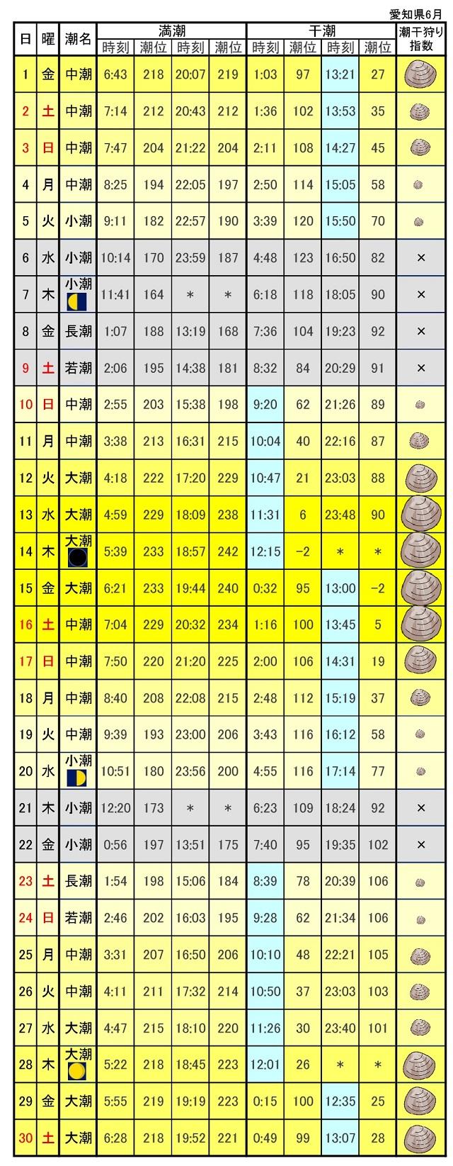 愛知県潮干狩りカレンダー2018年6月