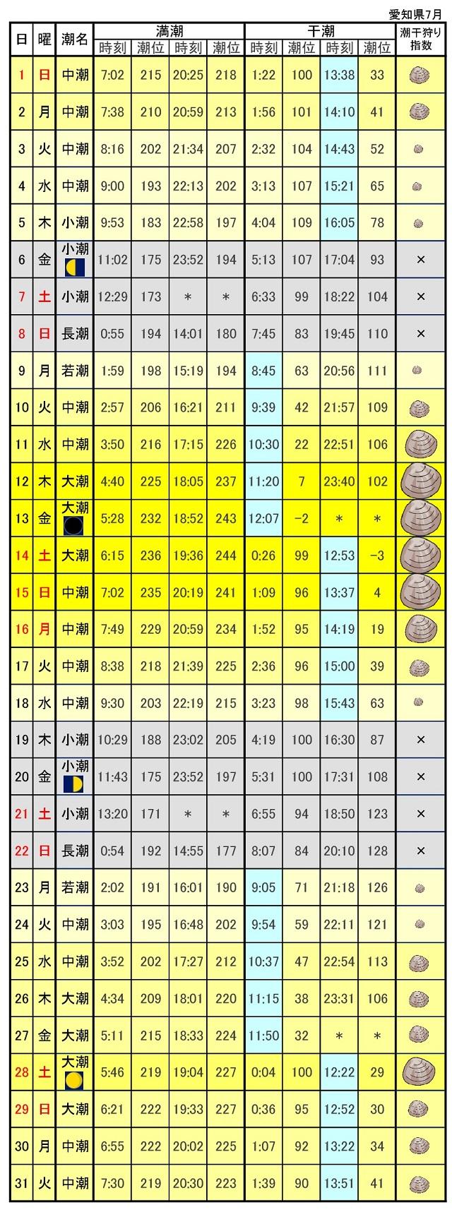 愛知県潮干狩り潮見表2018年7月
