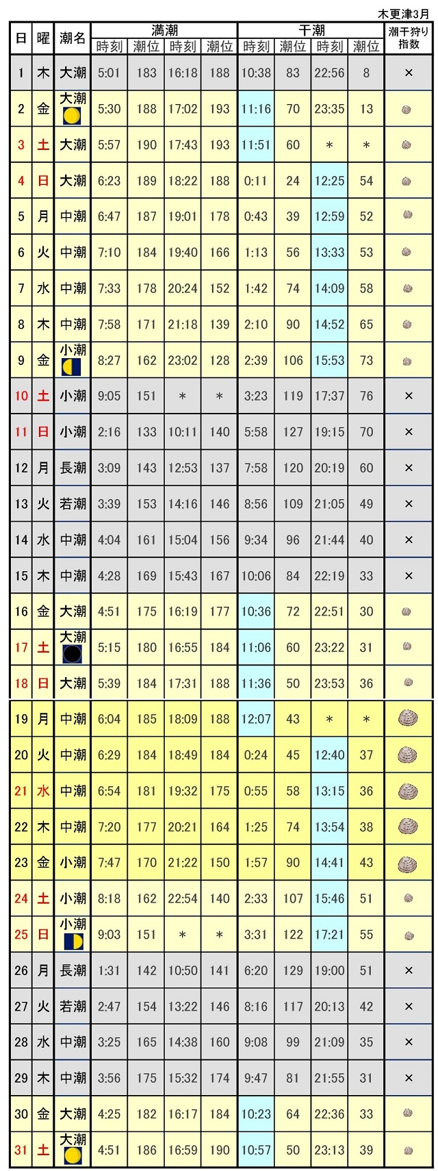 木更津潮干狩り潮見表平成30年3月