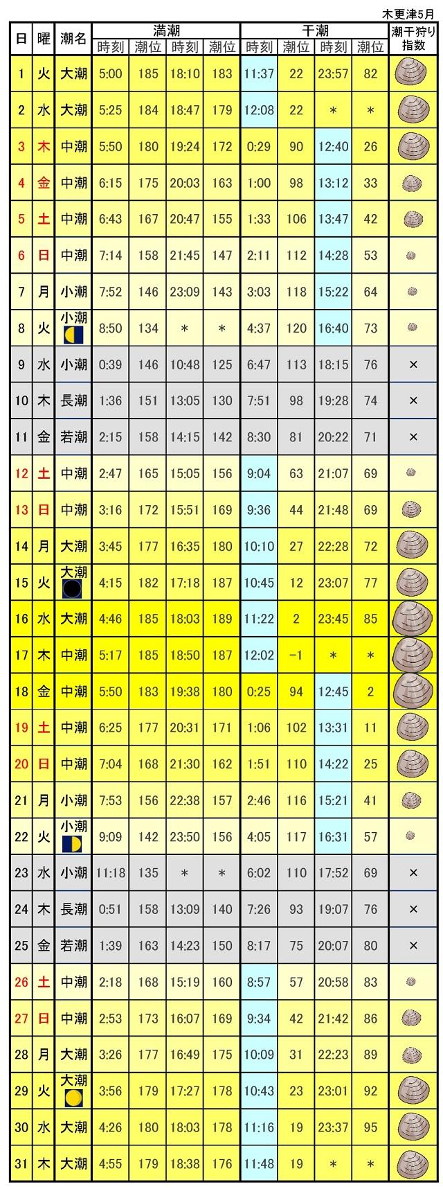 木更津潮干狩りカレンダー2018年5月