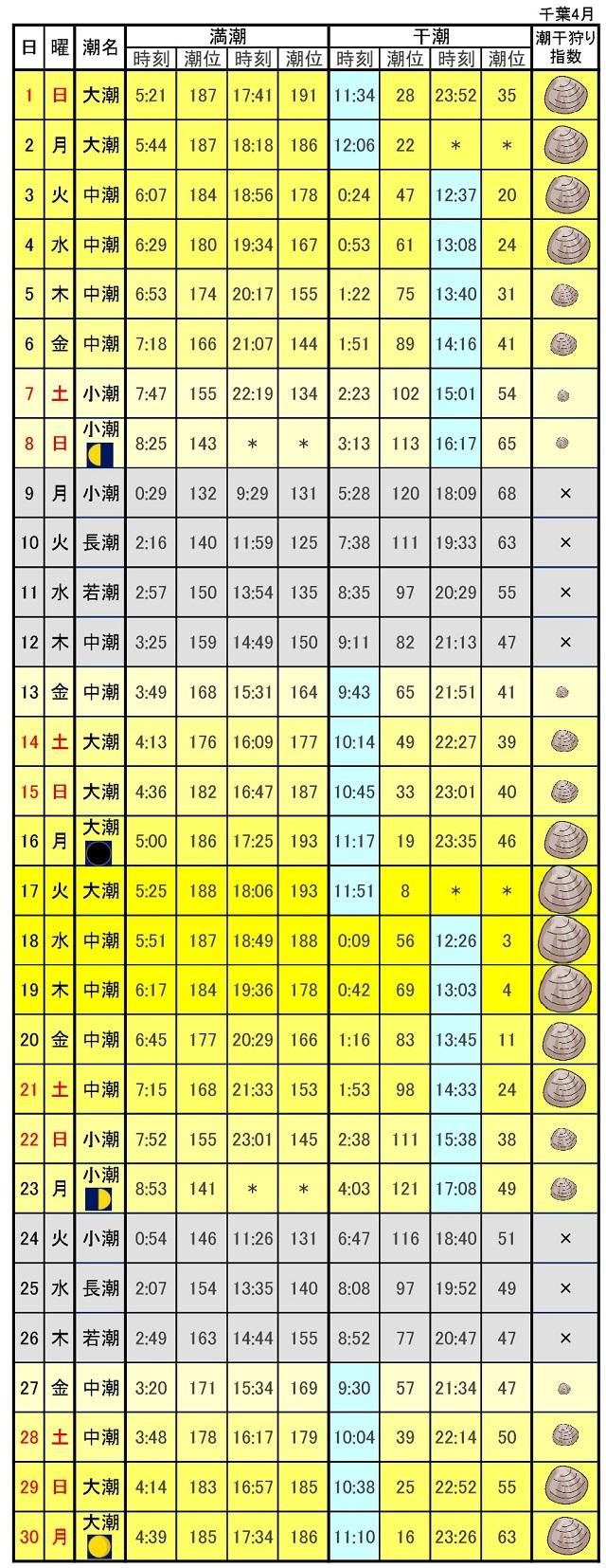 千葉東京湾潮干狩りカレンダー2018年4月