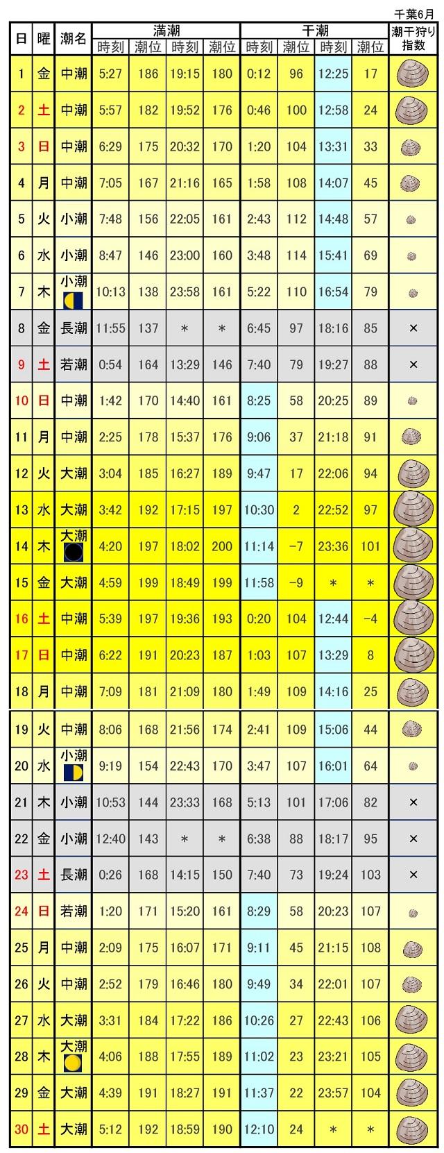 千葉ポートタワー潮汐表カレンダー2018年6月