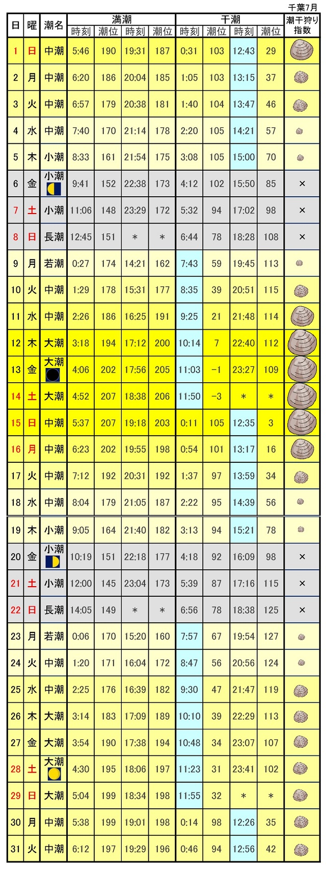 千葉県東京湾潮干狩り潮見表2018年7月