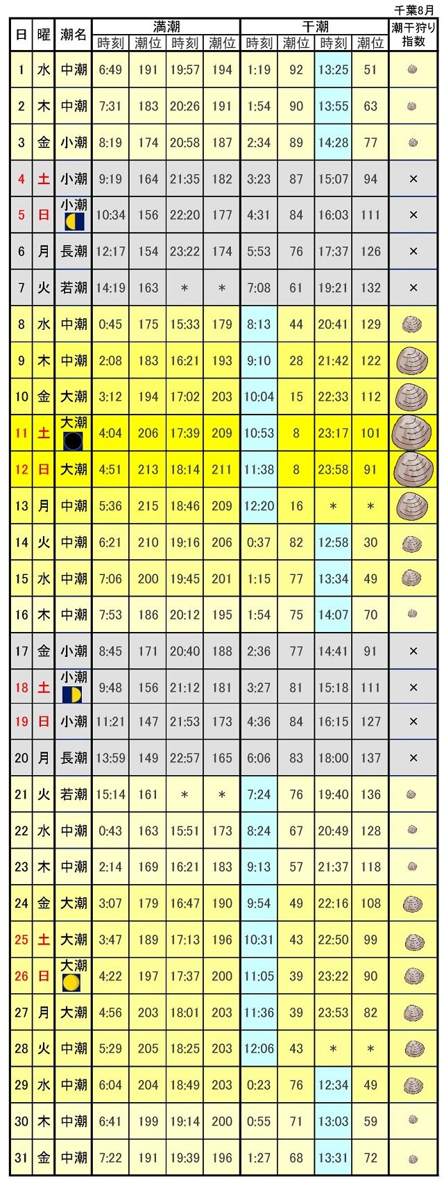 千葉県潮干狩りカレンダー2018年8月