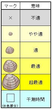 潮干狩り貝の大きさ