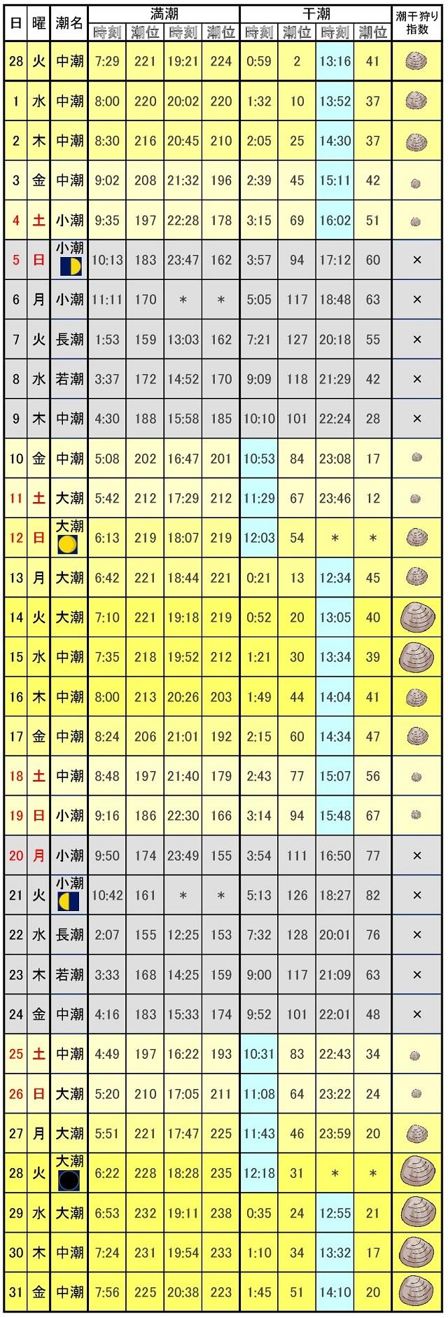 愛知潮干狩りカレンダー2017年3月
