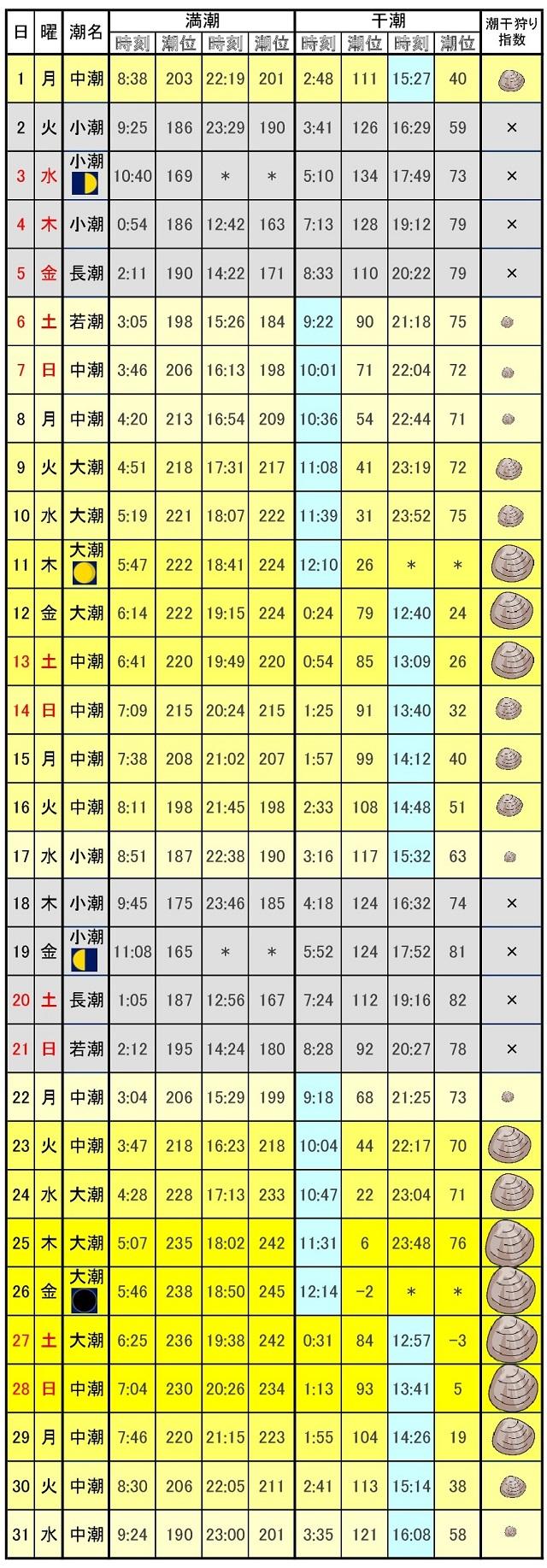 愛知潮見表潮汐表2017年5月