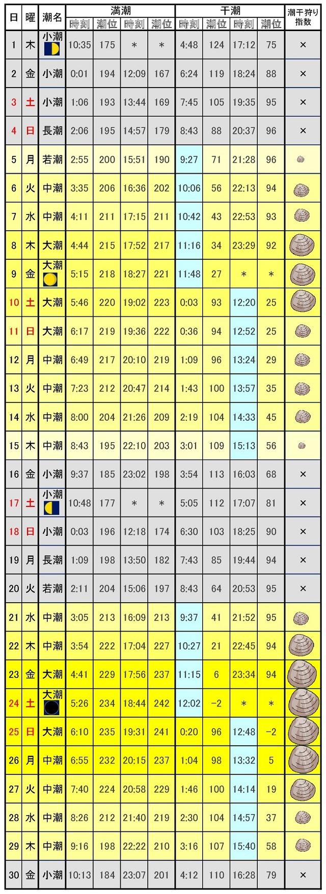 愛知県潮干狩りカレンダー2017年6月