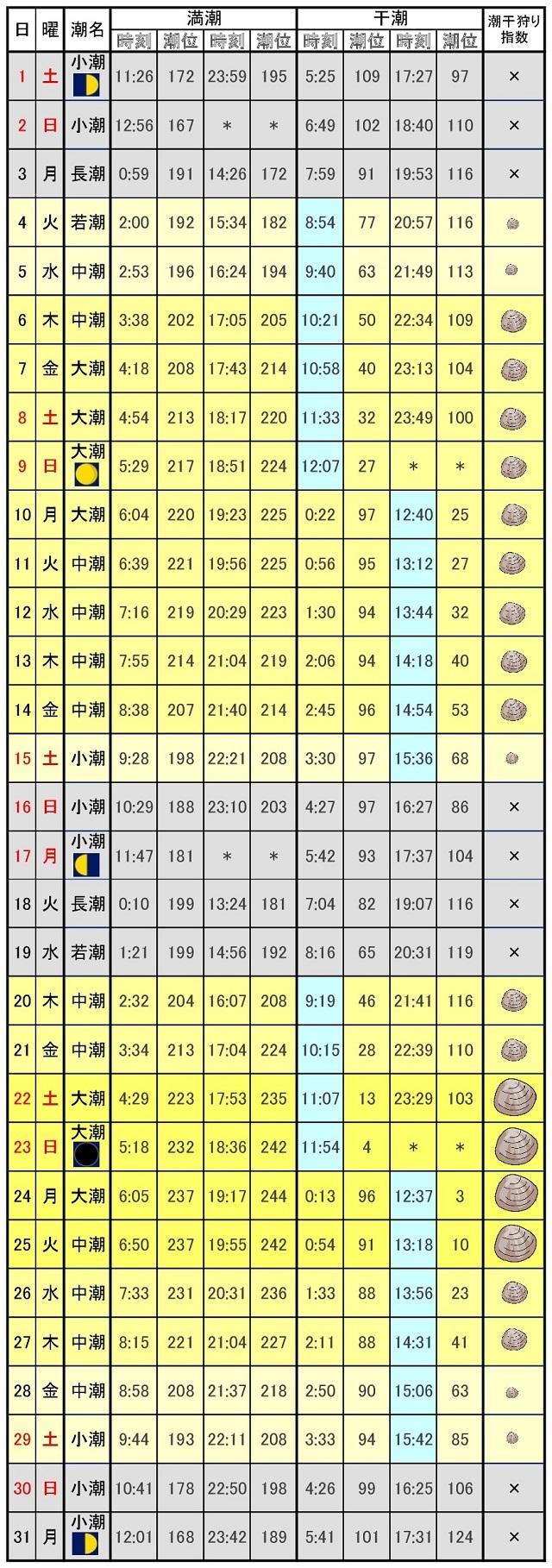 愛知県潮干狩り潮見表2017年7月