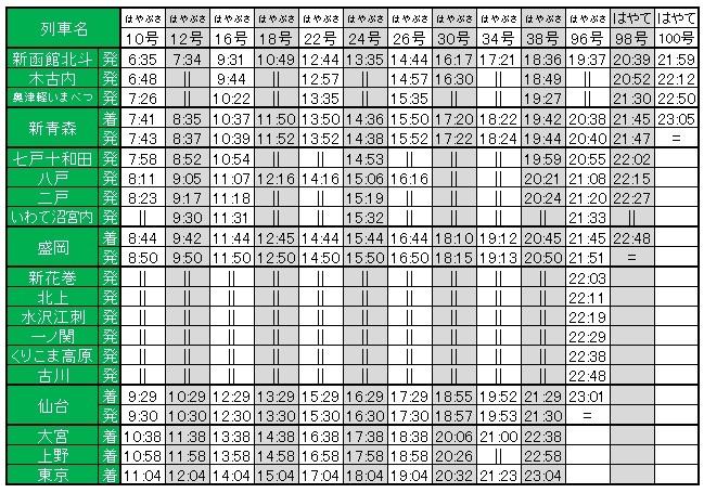 北海道新幹線時刻表下り