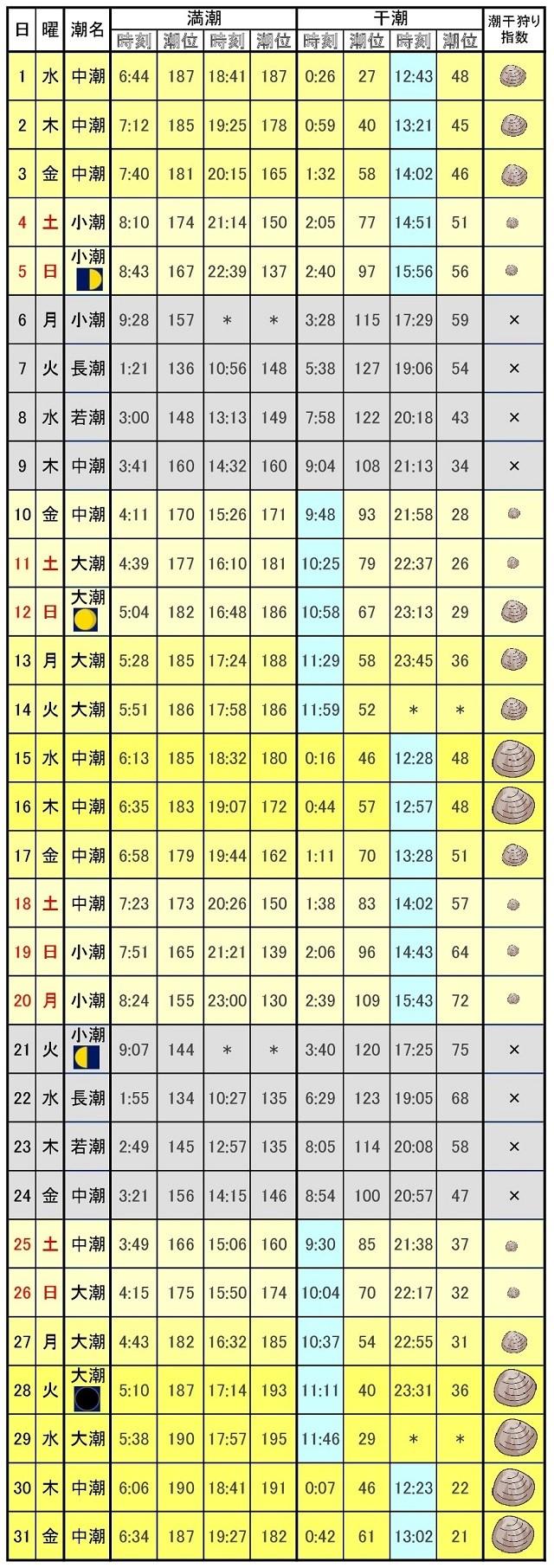 木更津潮干狩りカレンダー2017年3月