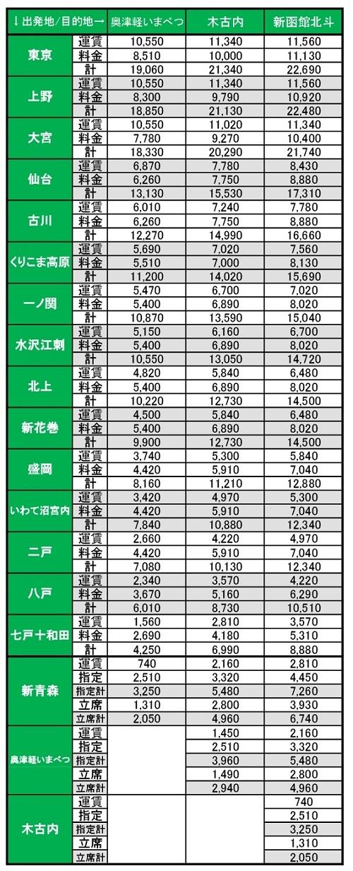 北海道新幹線料金表
