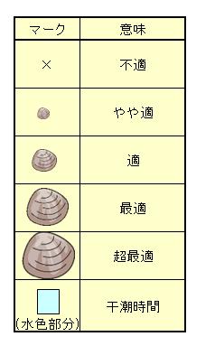 三重県の五主海岸で潮干狩りをしたいのですが、何 …