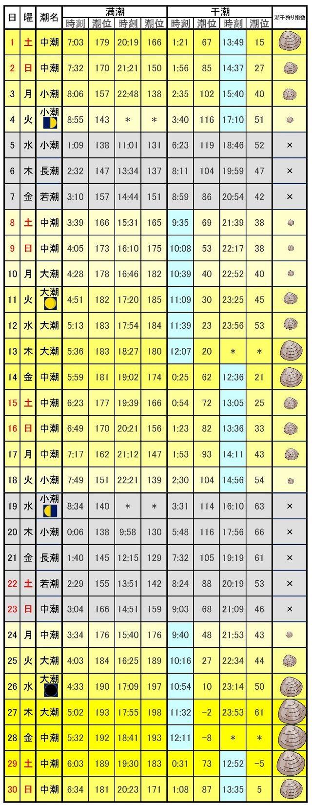 千葉潮干狩りカレンダー2017年4月