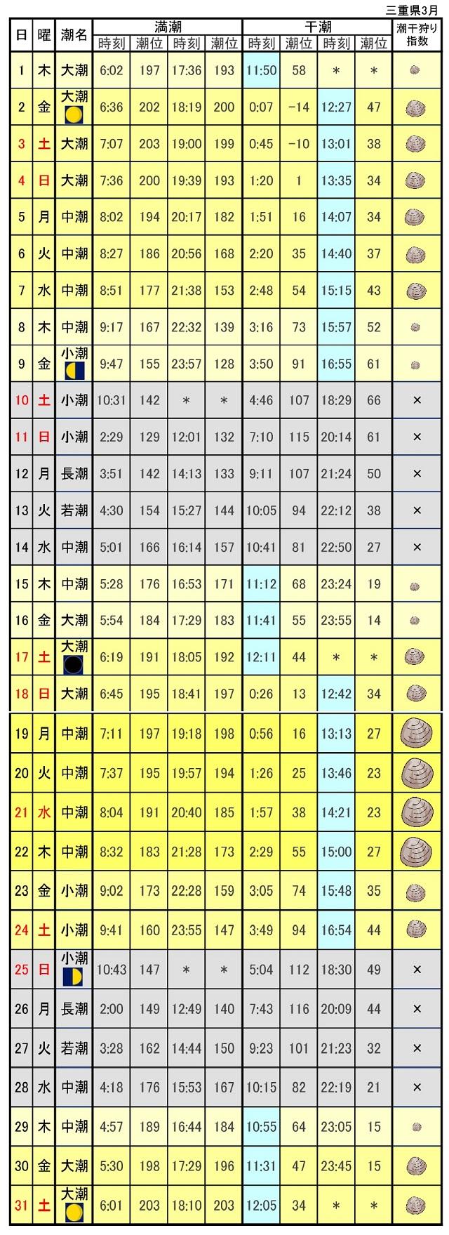 三重潮干狩りカレンダー2018年3月