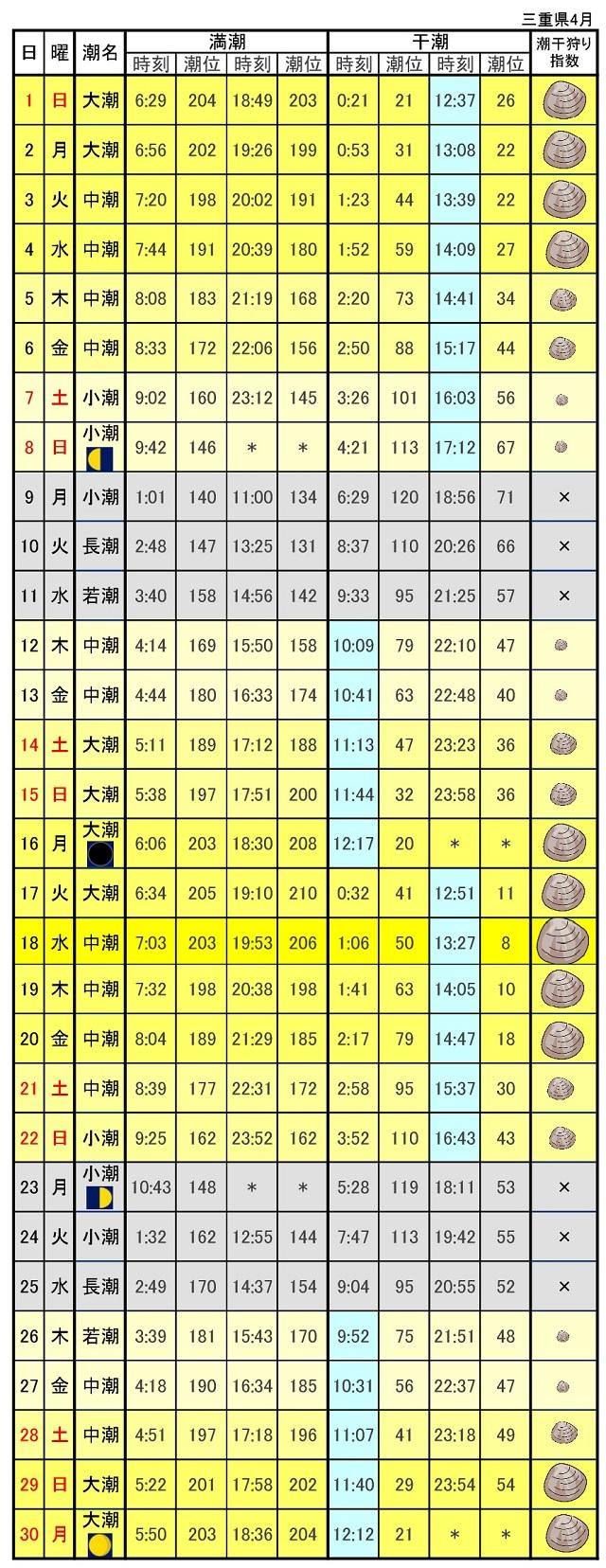 三重県潮見表潮汐表2018年4月