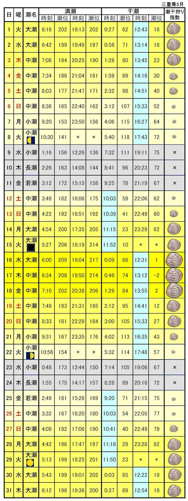 三重県潮干狩り指標2018年5月