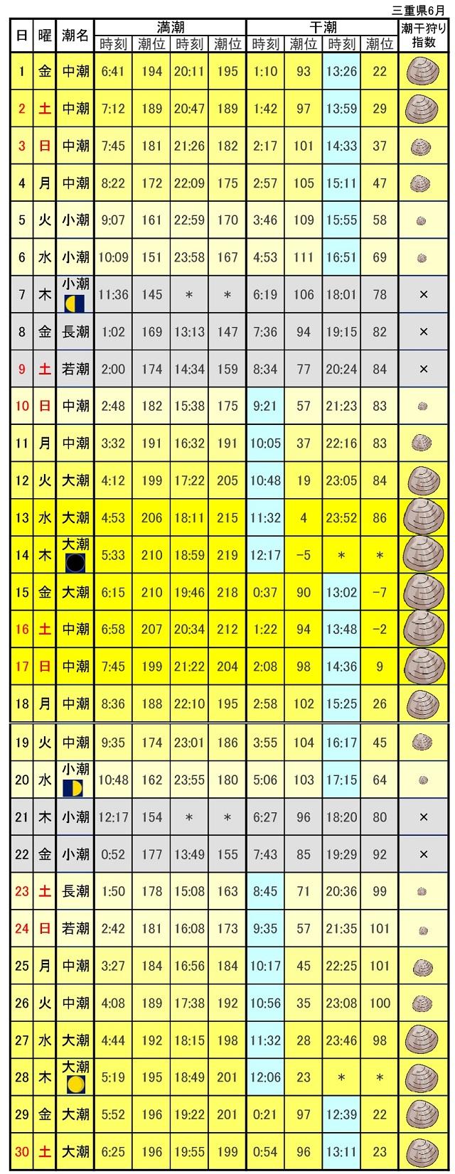 三重県伊勢湾潮位表2018年6月