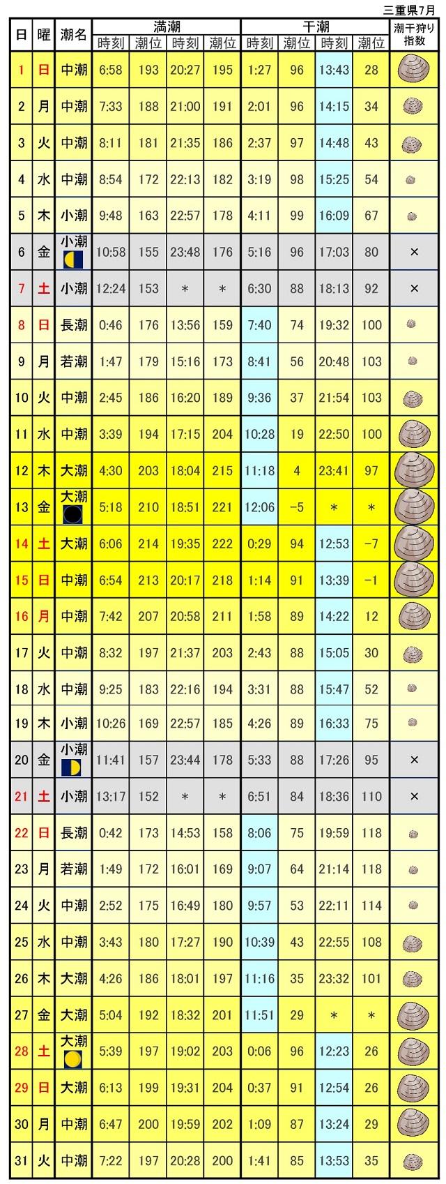 三重県潮干狩りカレンダー2018年7月