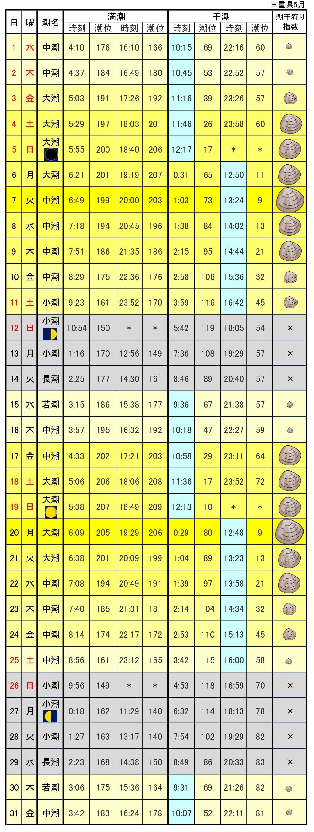三重県潮干狩り指標令和元年5月