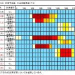 GW渋滞予測カレンダー2016年・中央道ゴールデンウィーク情報