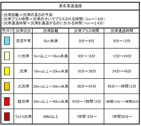 GW渋滞予測東名2016