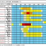 GW渋滞予測カレンダー2016年・東名高速道路と新東名の混雑予想比較!
