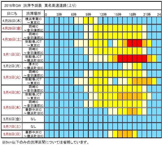 GW渋滞予測東名2016上り