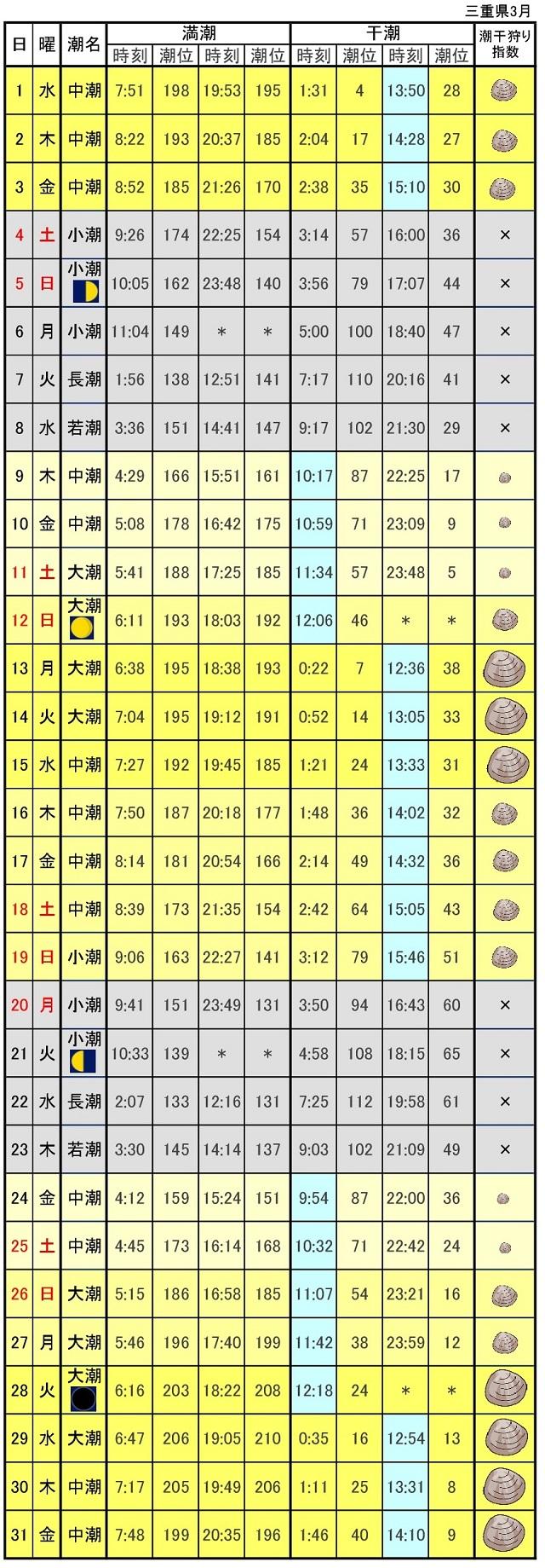 三重潮干狩りカレンダー2017年3月