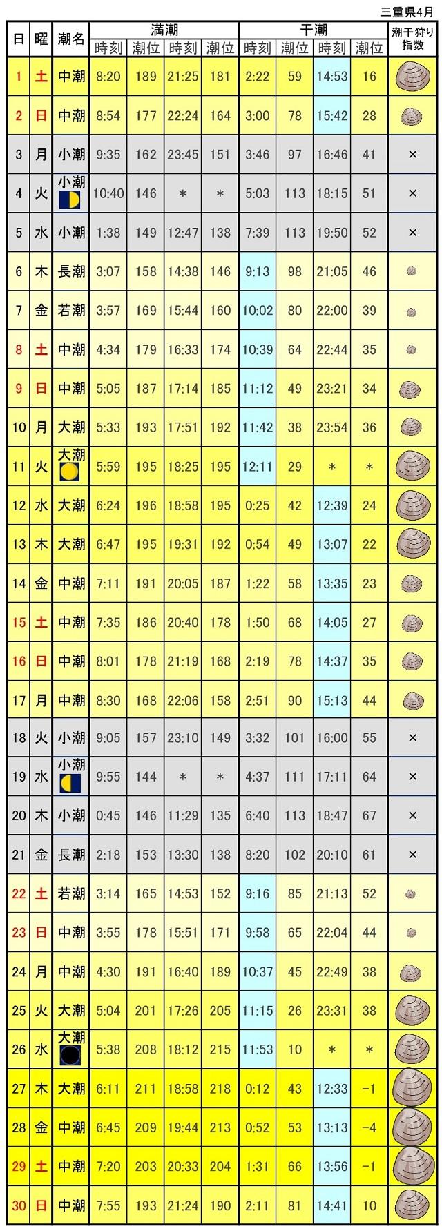 三重県潮見表潮汐表2017年4月