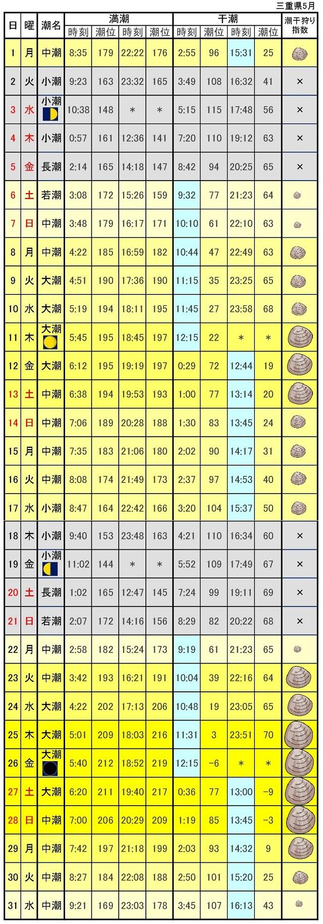 三重県潮干狩り指標2017年5月