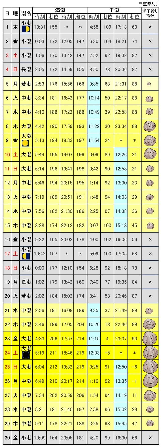 三重伊勢湾潮位表2017年6月