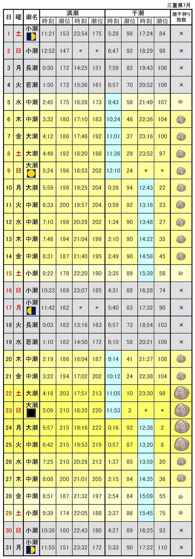 三重県潮干狩りカレンダー2017年7月