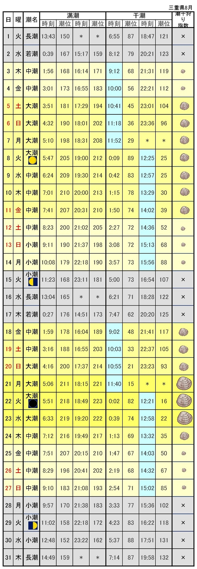 三重県潮汐表潮干狩り2017年8月