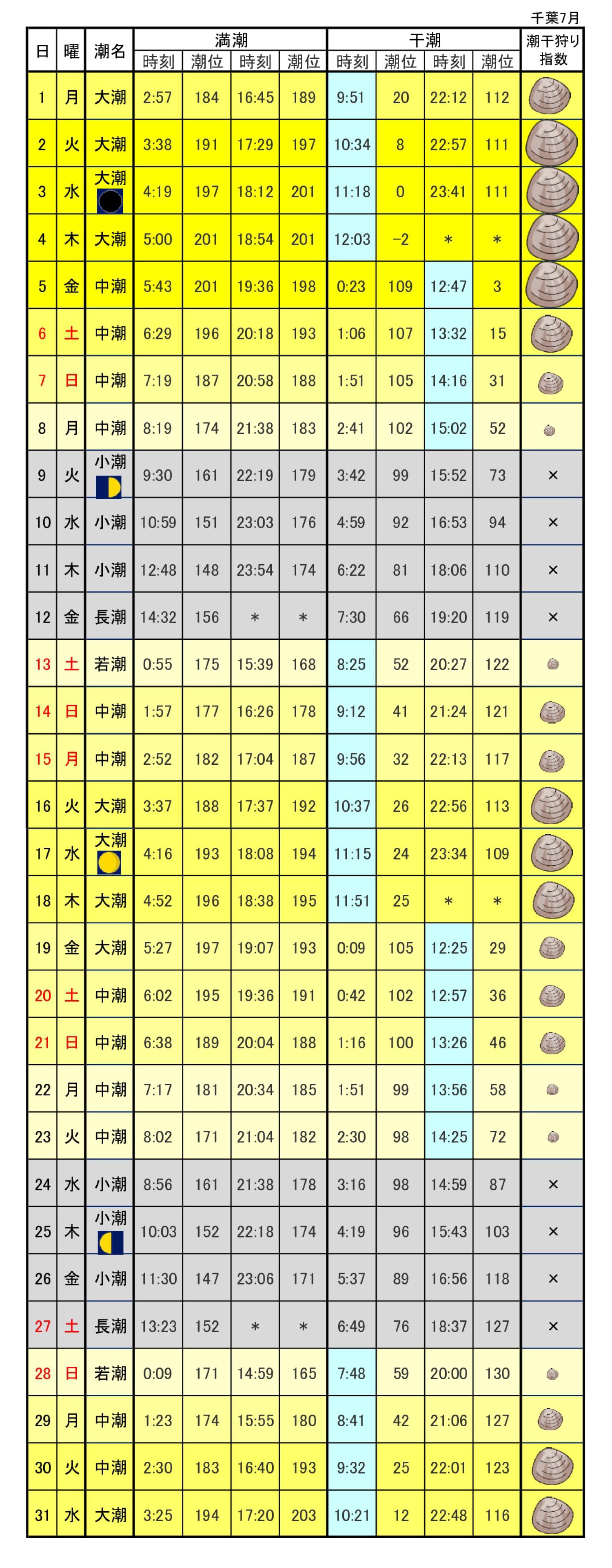 千葉県東京湾潮干狩り潮見表2019年7月