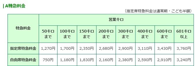 JR東日本A特急料金