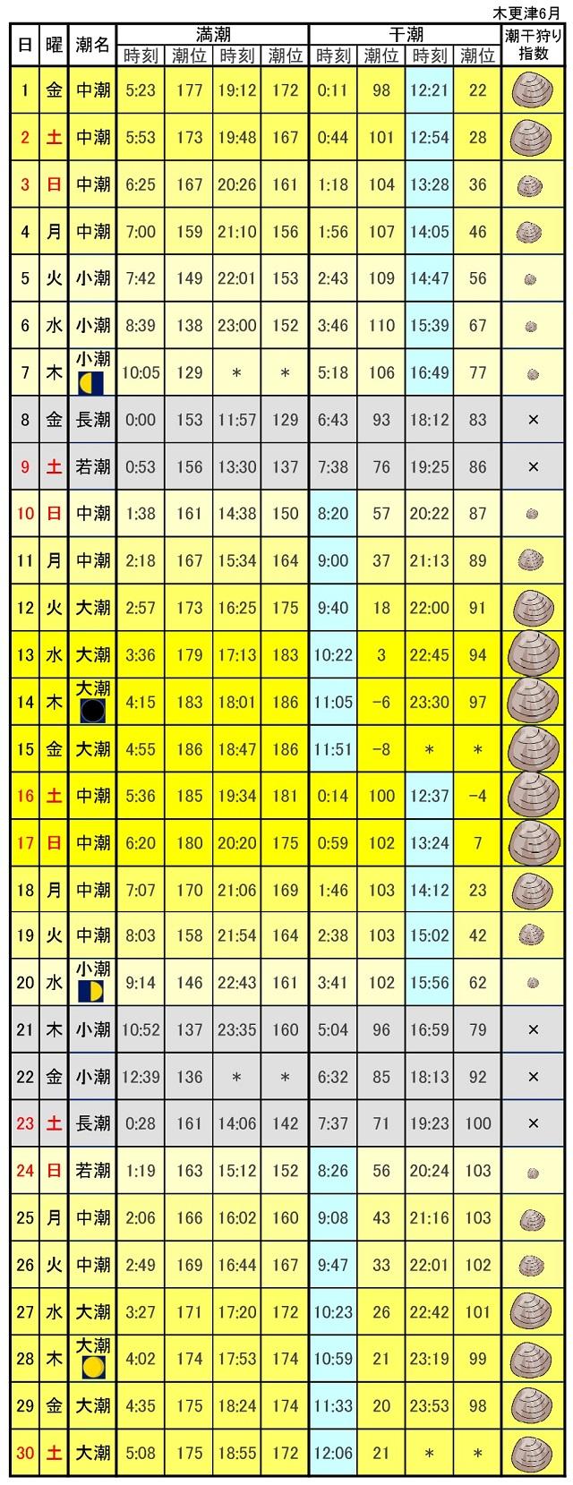 木更津港潮干狩りカレンダー2018年6月