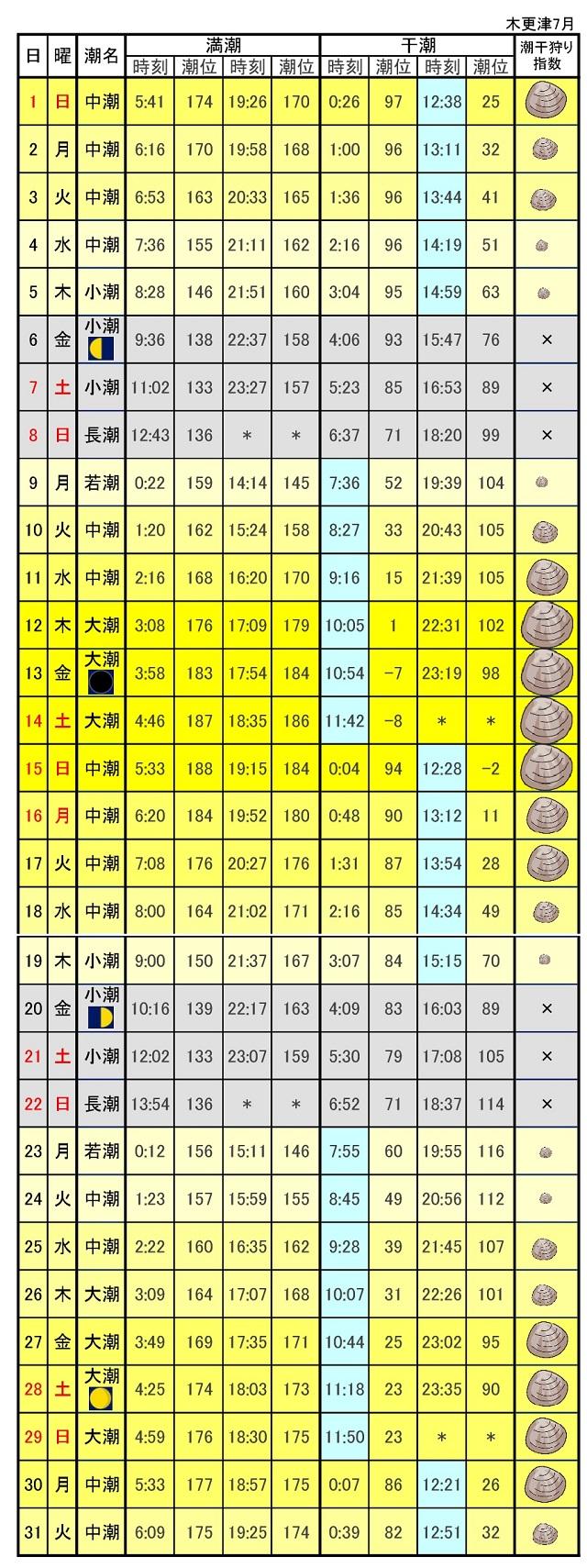 木更津海岸潮干狩り指数2018年7月