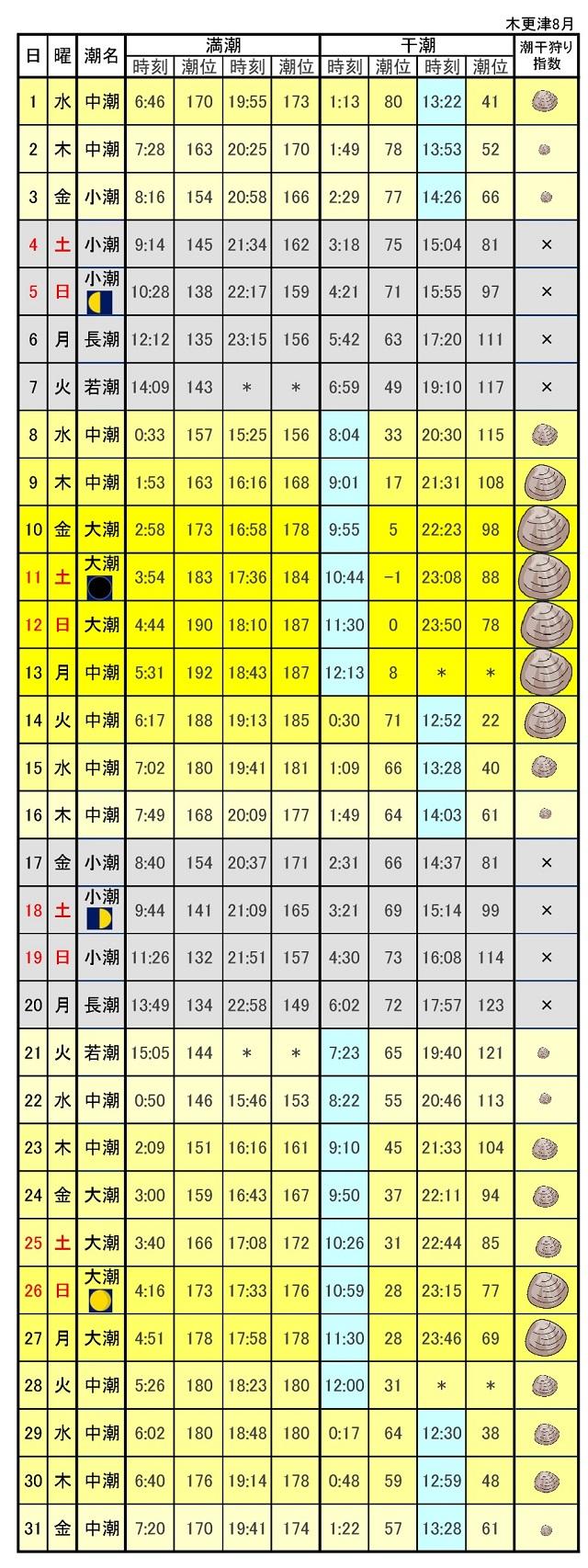 木更津潮干狩り潮位表2018年8月
