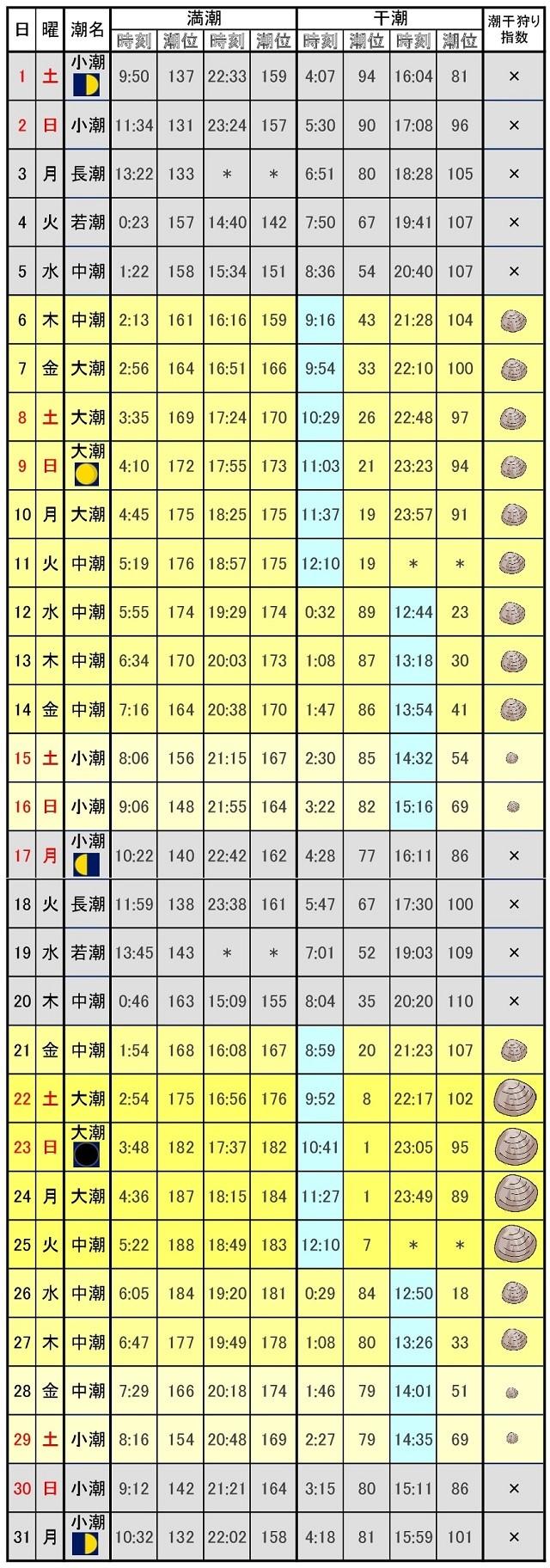 木更津潮干狩り指数2017年7月