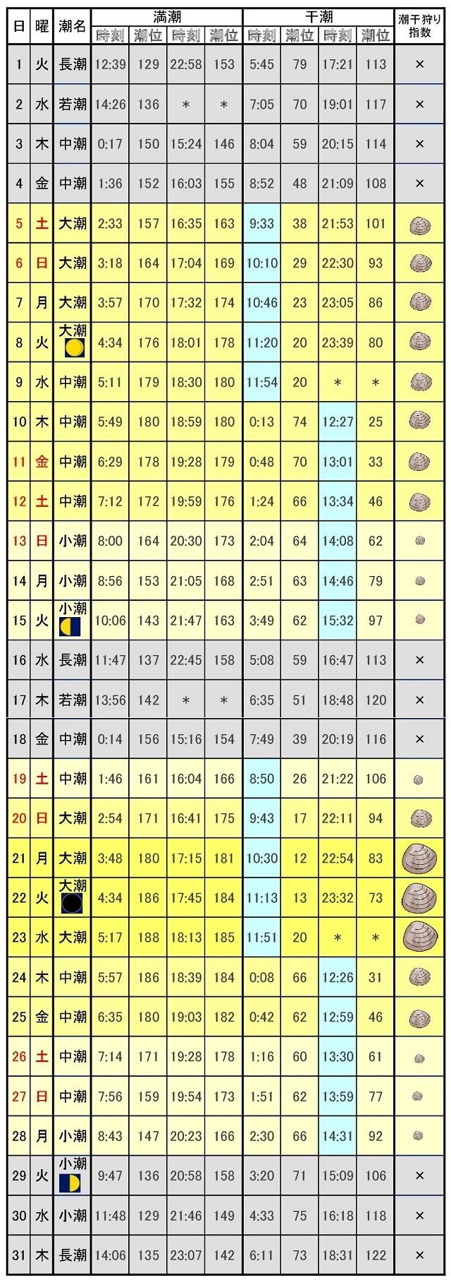 木更津潮干狩り潮位表2017年8月