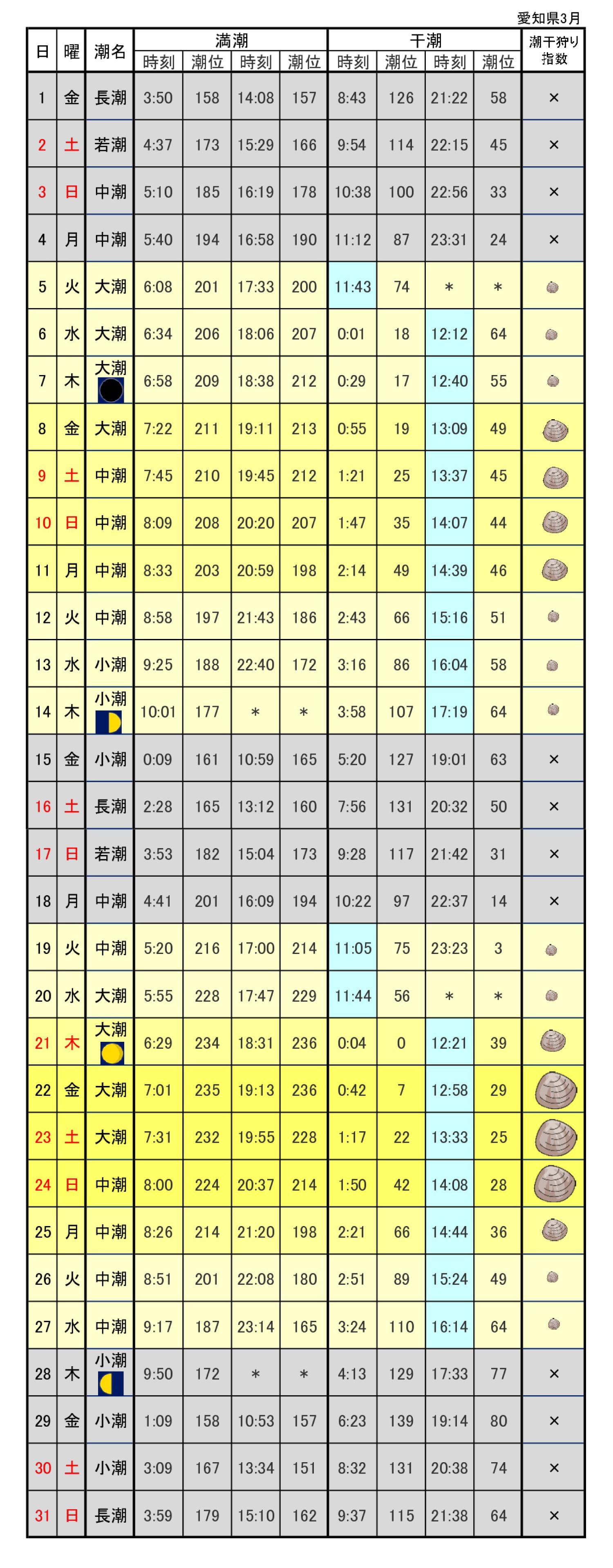 愛知潮干狩りカレンダー2019年3月