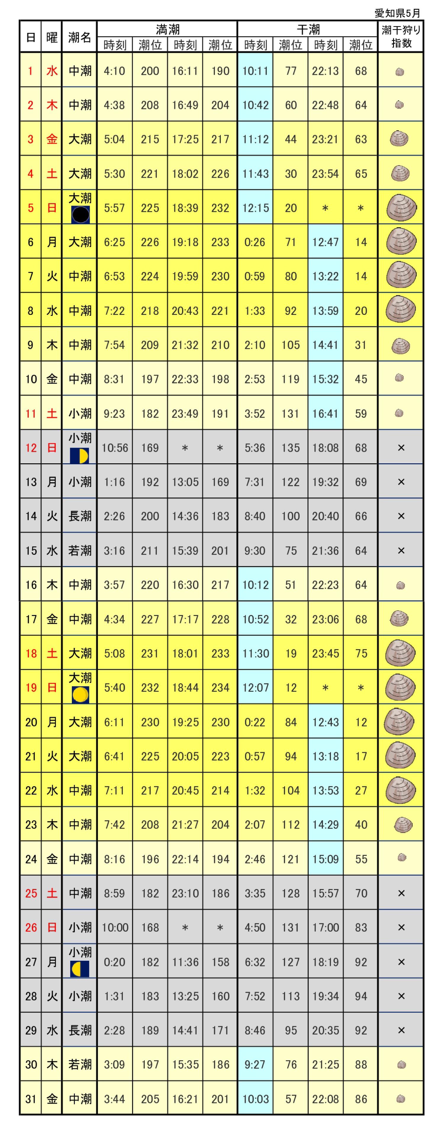 愛知県潮見表潮汐表令和元年5月