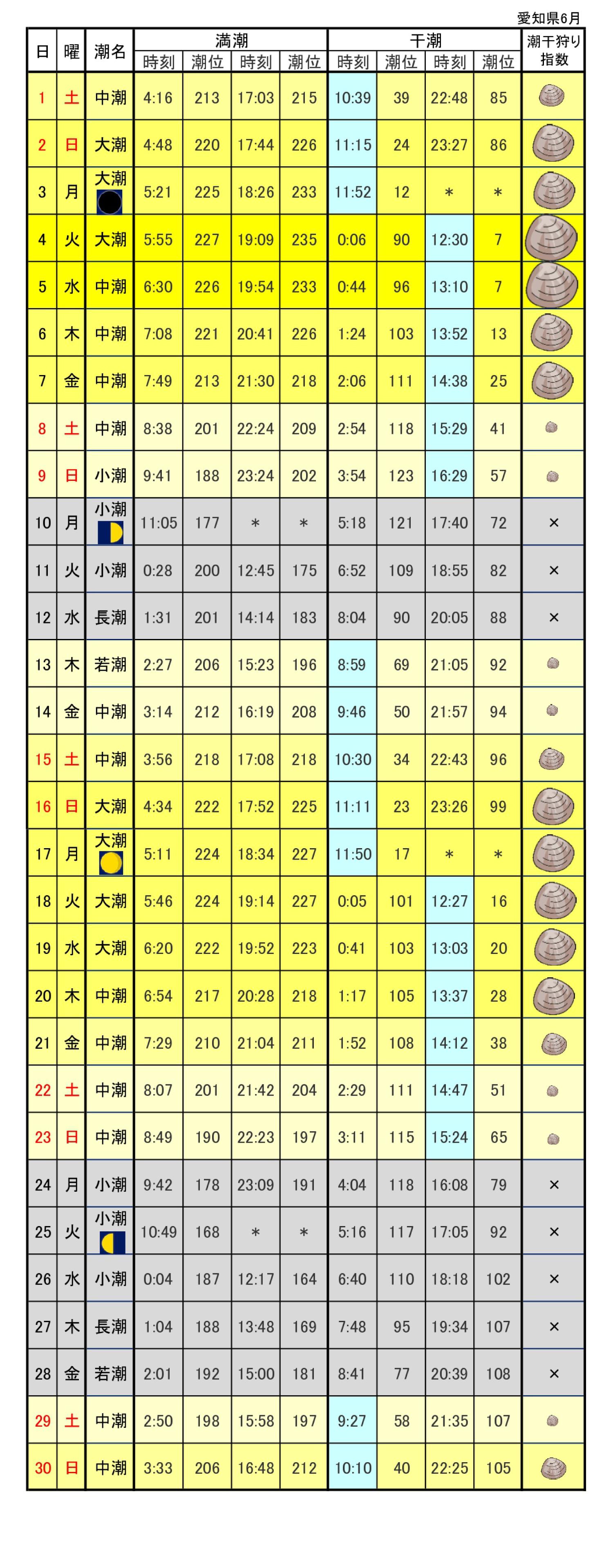 愛知県干狩りカレンダー2019年6月