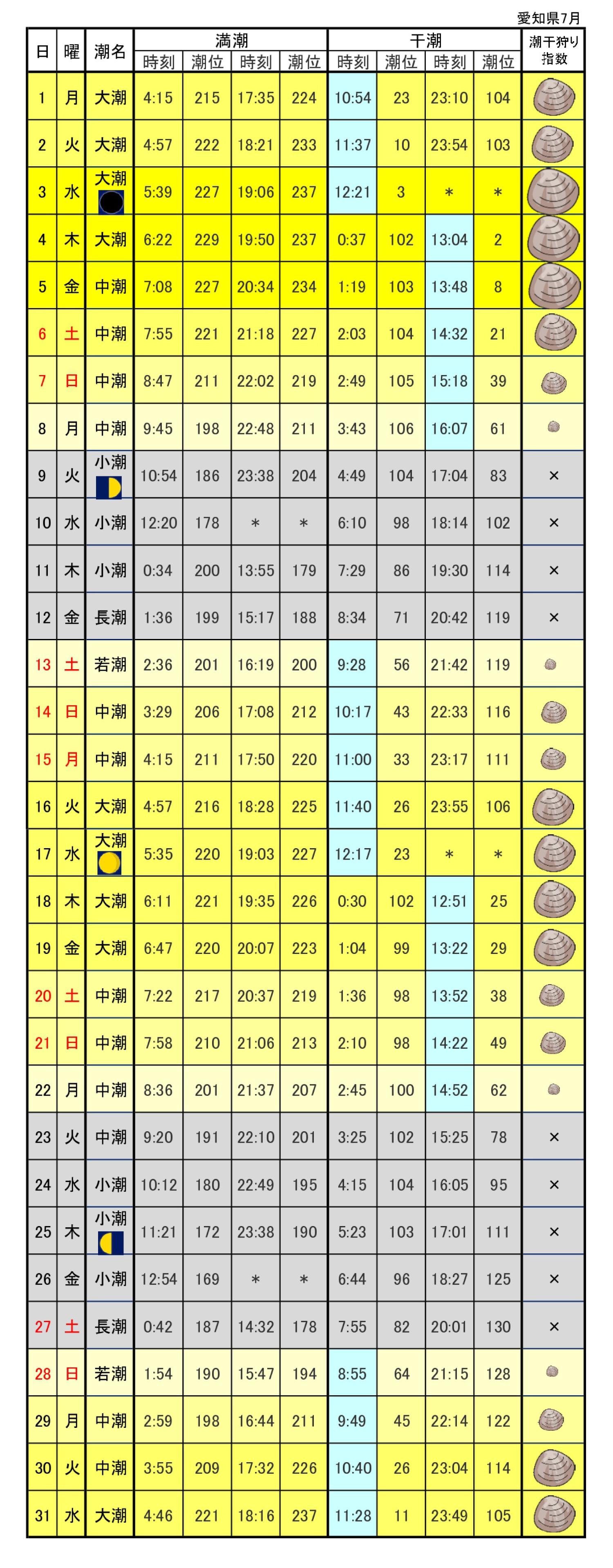 愛知県潮干狩り潮見表2019年7月
