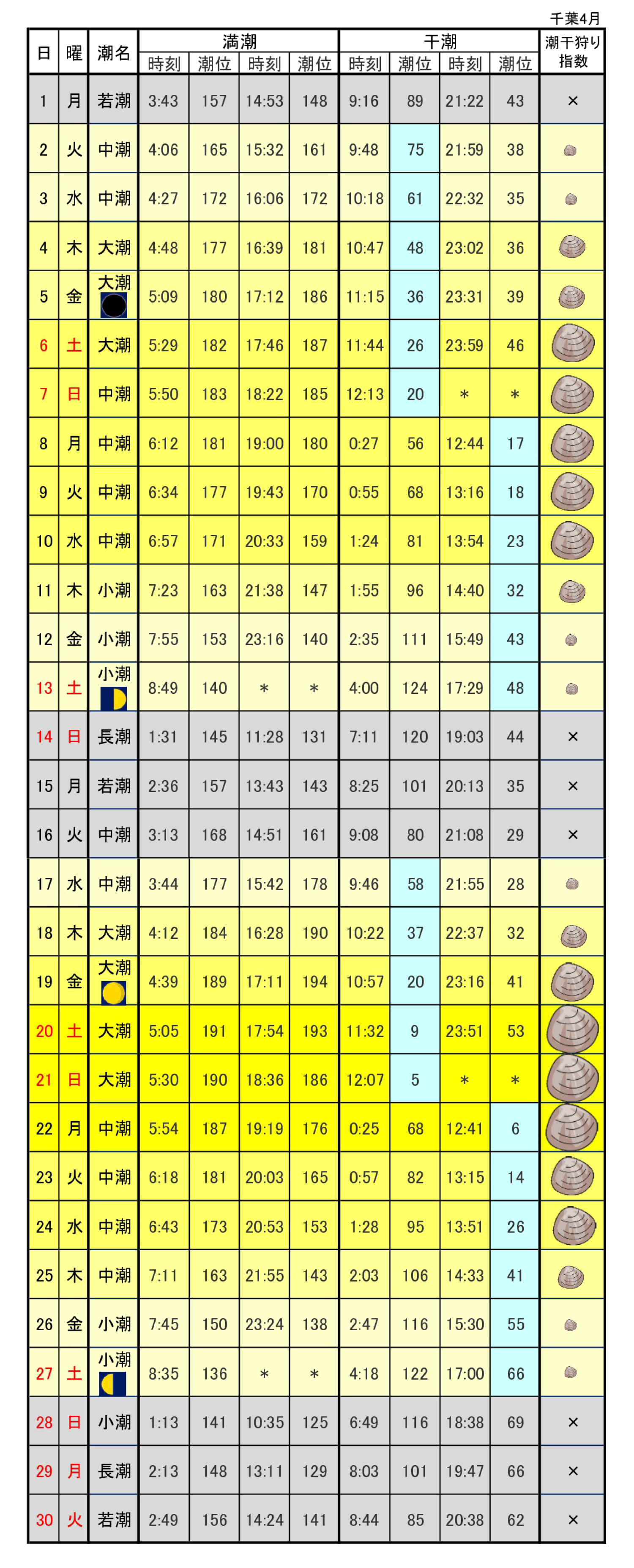 潮干狩り潮見表カレンダー千葉2019年4月