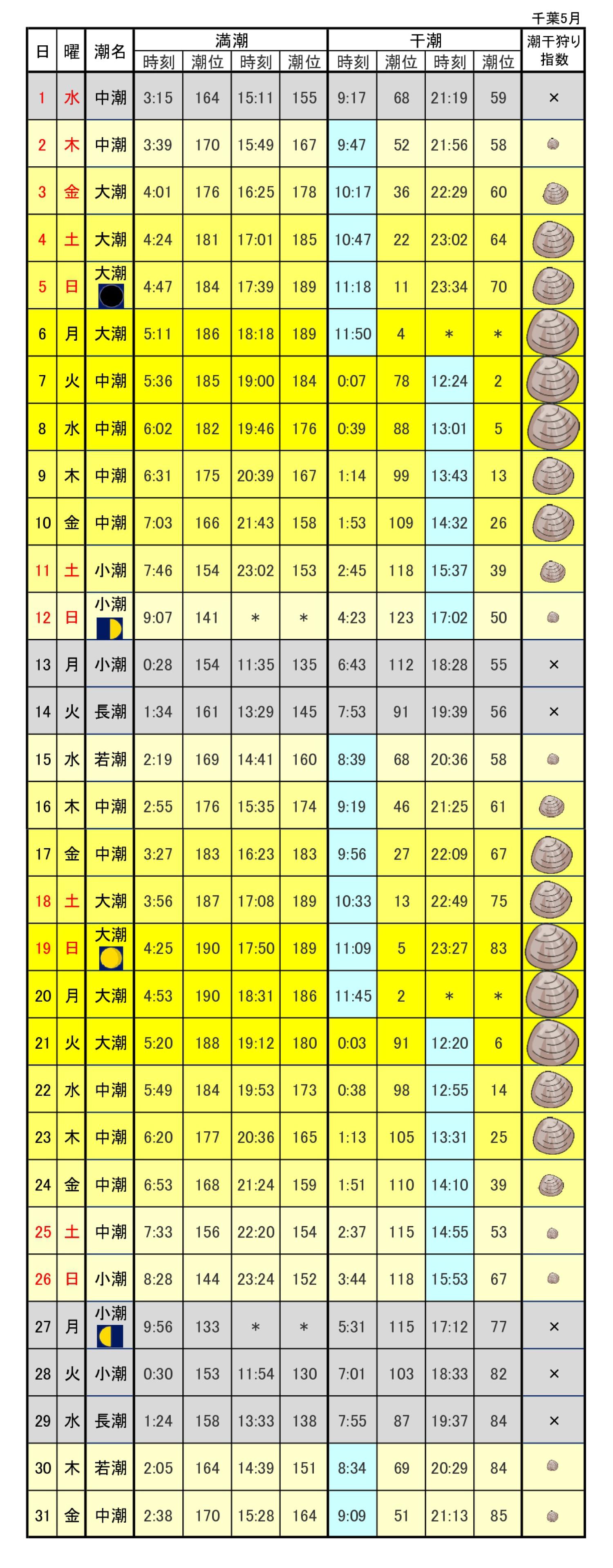 潮干狩り場潮汐表千葉県2019年5月