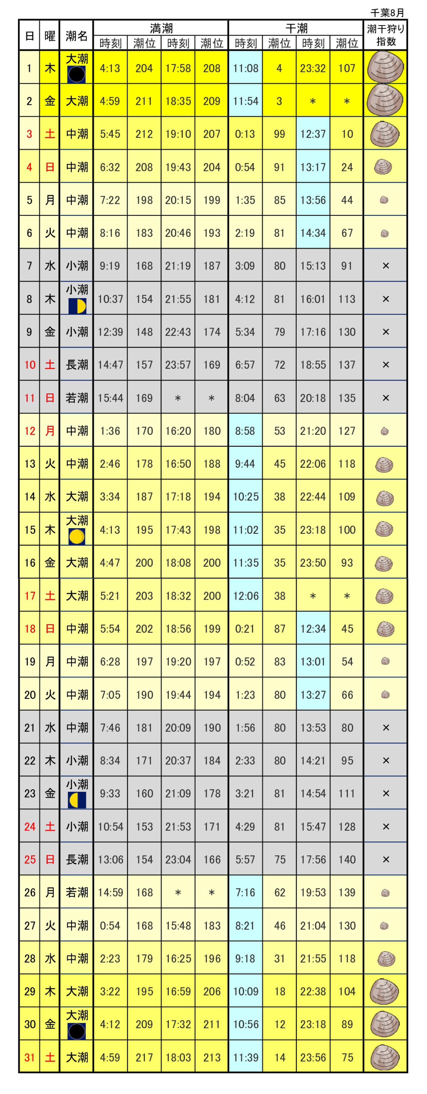 千葉県潮干狩りカレンダー2019年8月