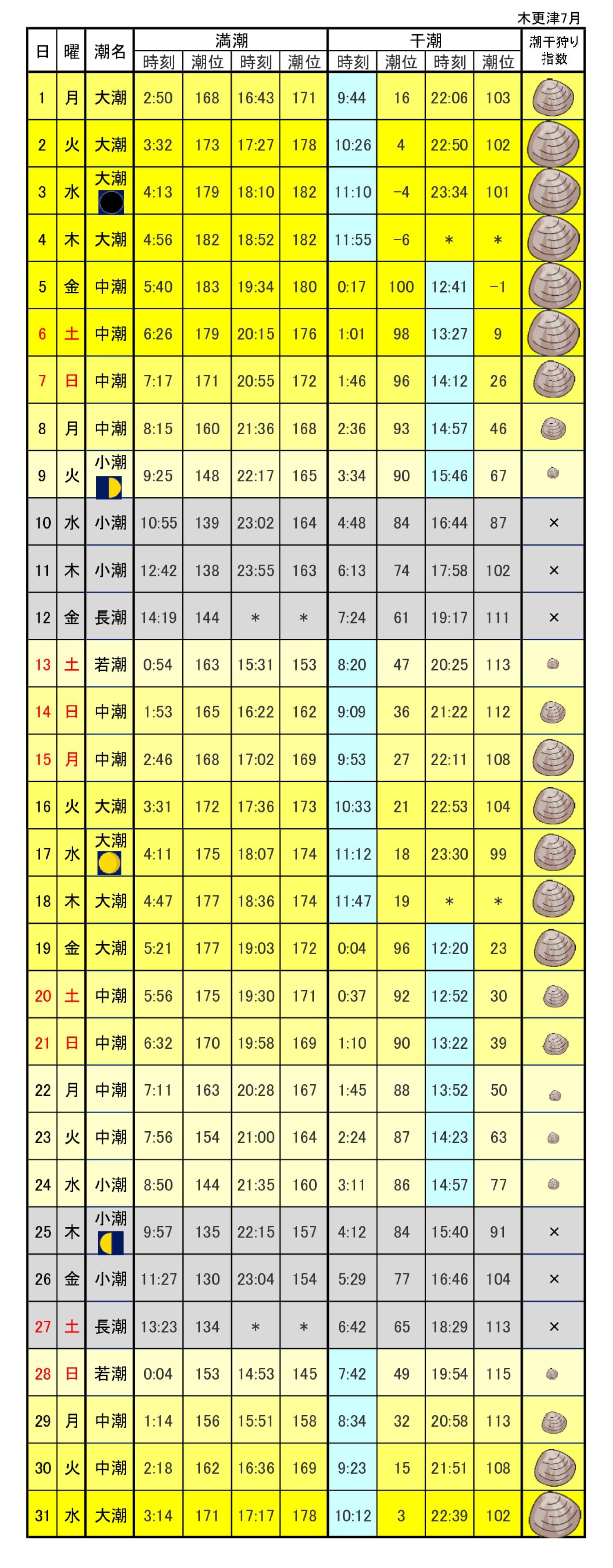 木更津海岸潮干狩り指数2019年7月